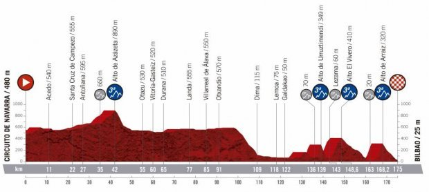 Vuelta a Espana 2019: Route map, stages, start list, TV guide   Cyclist