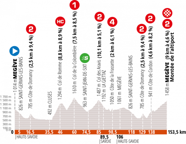 Criterium Du Dauphine 2020 Route Map Stages Riders Tv Coverage Cyclist